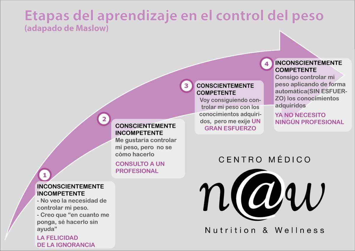 etapas del aprendizaje en el control del peso